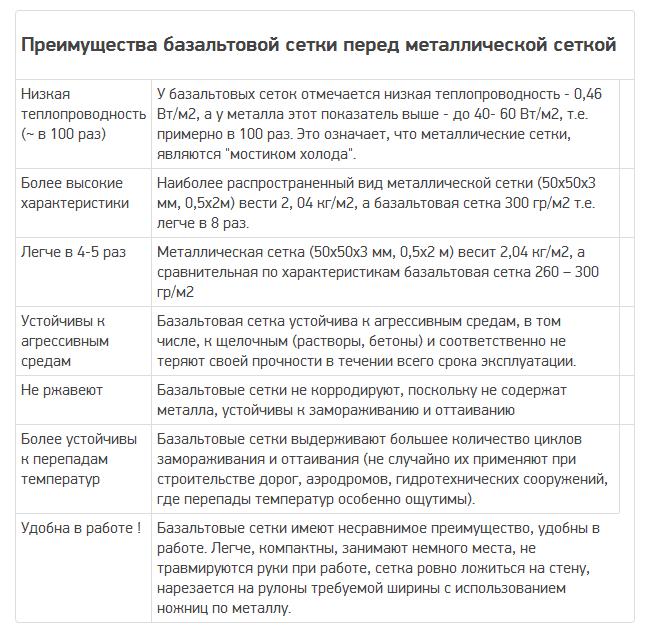 Купить сетку базальтовую кладочную в Красноярске