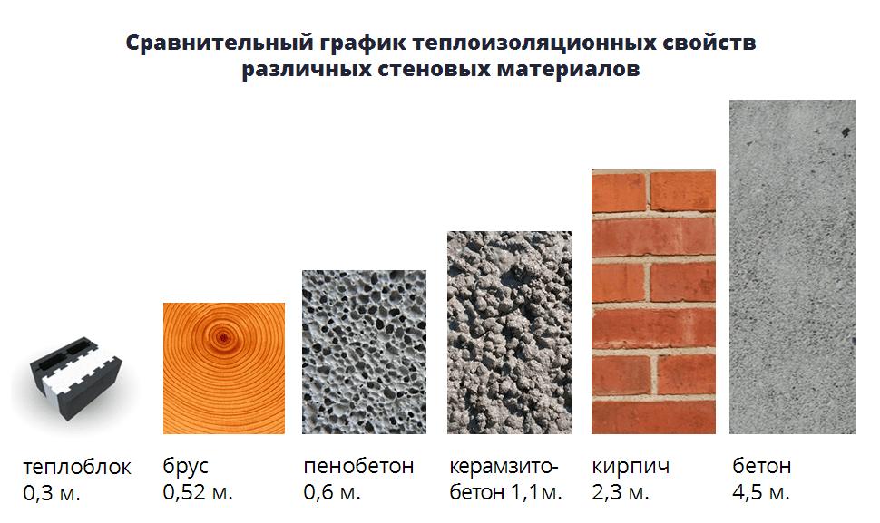 Характеристики теплоблока