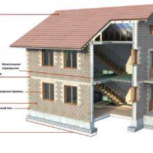 Строительство домов из теплоблоков!